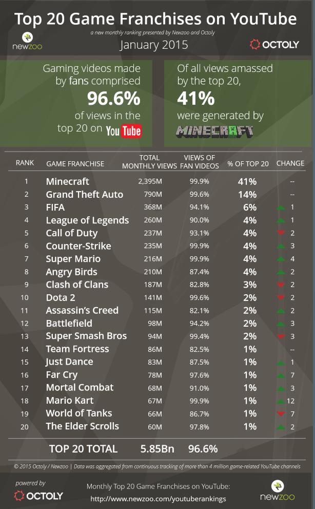 Minecraft самая популярная игра на YouTube, инфографика