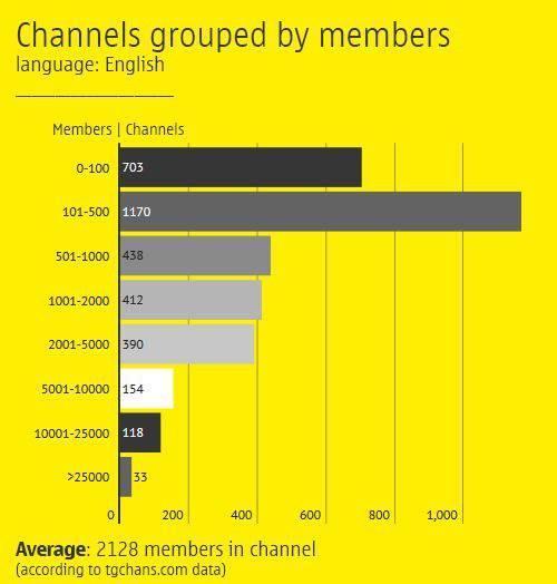 Статистика самых популярных каналов Telegram