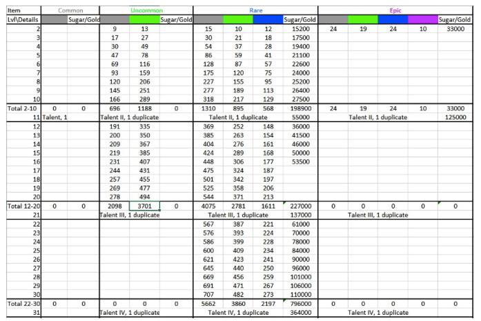 Табличка. Количество материала и золота для апгрейда зеленого/синего/эпического оружия
