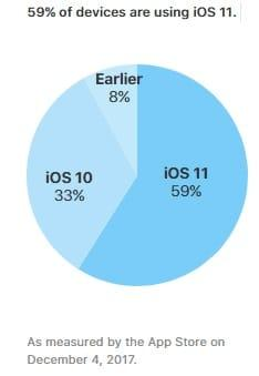 iOS 11 установлен на 59% iOS-устройств