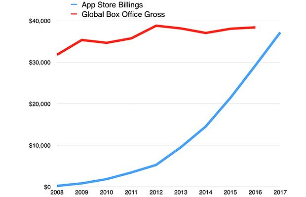 В 2018 году App Store может заработать больше, чем мировая киноиндустрия