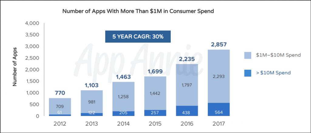 Год от года на App Store все больше приложений-миллионеров