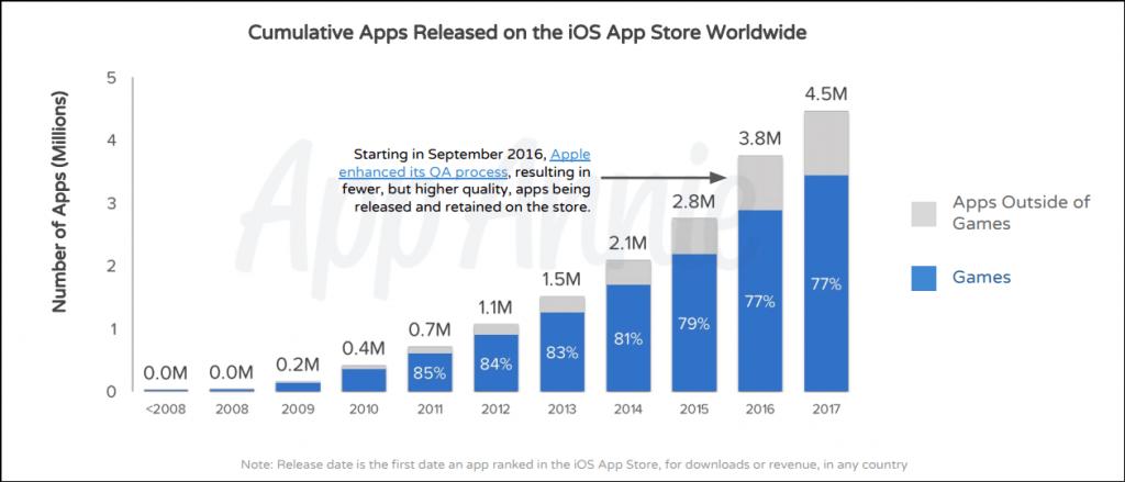 iOS — игровая платформа, больше 70% выпускаемых на ней приложений — игры