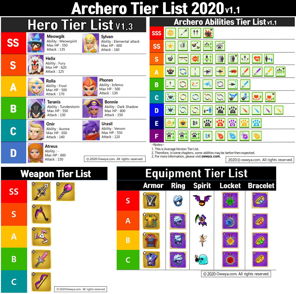 archero способности герои