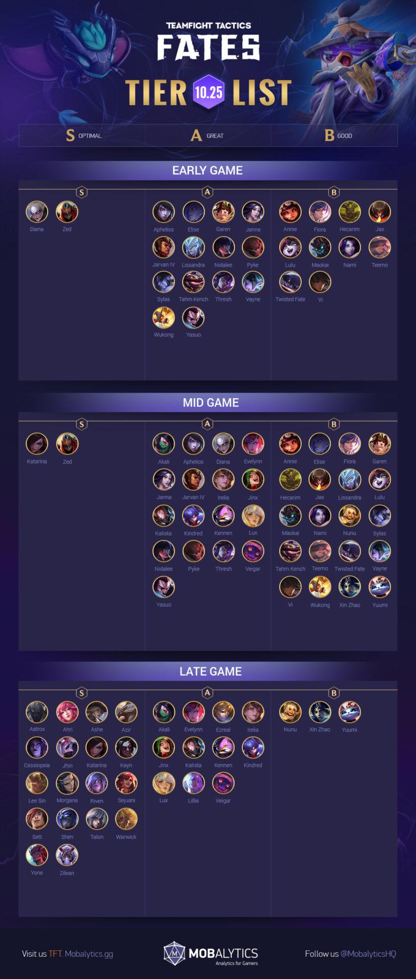 Гайд по Teamfight Tactics Mobile: комбинации, сборки, герои